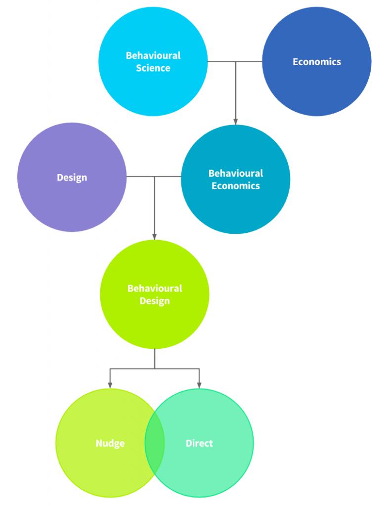 Model of Behavioural Economics